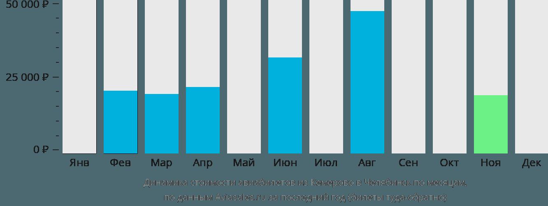 Динамика стоимости авиабилетов из Кемерово в Челябинск по месяцам