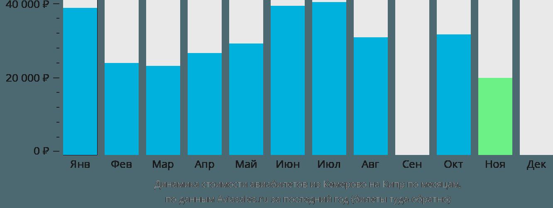 Динамика стоимости авиабилетов из Кемерово на Кипр по месяцам