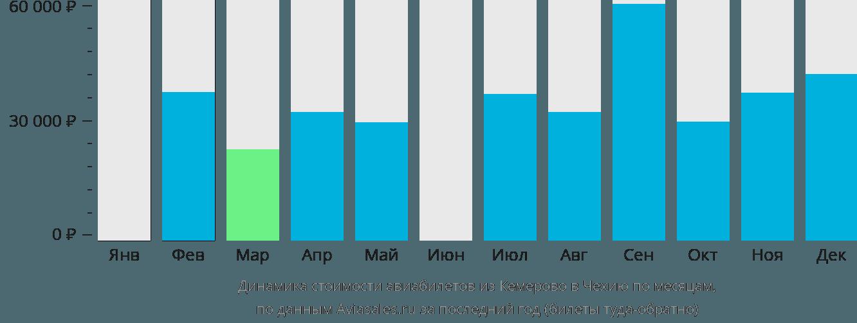 Динамика стоимости авиабилетов из Кемерово в Чехию по месяцам