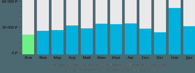 Динамика стоимости авиабилетов из Кемерово в Германию по месяцам