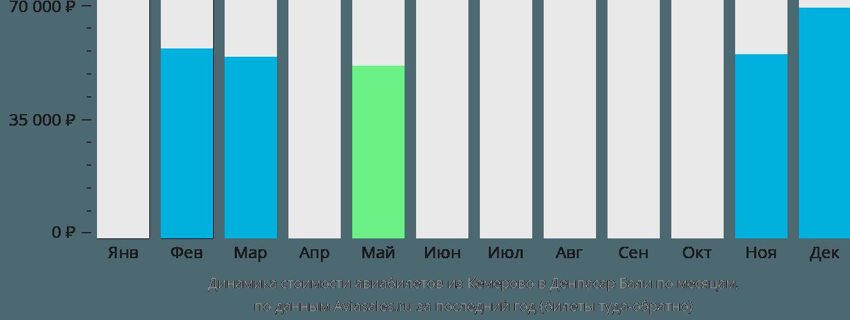 Динамика стоимости авиабилетов из Кемерово в Денпасар Бали по месяцам