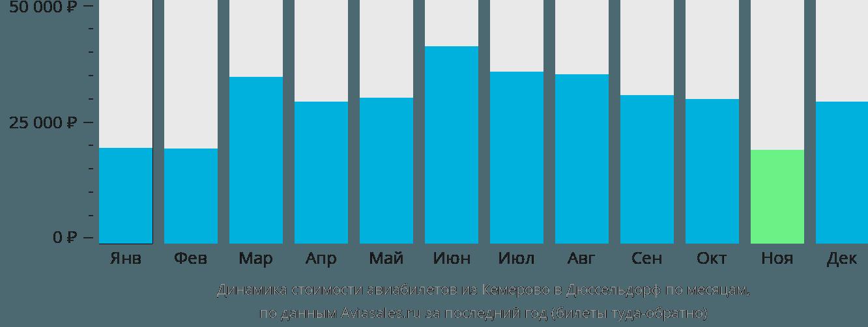 Динамика стоимости авиабилетов из Кемерово в Дюссельдорф по месяцам