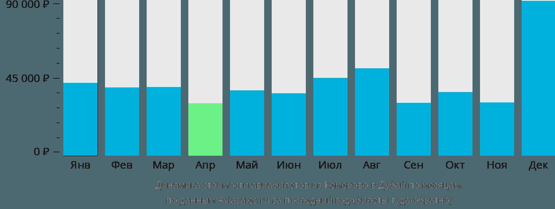 Динамика стоимости авиабилетов из Кемерово в Дубай по месяцам
