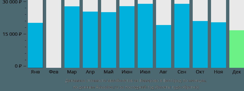 Динамика стоимости авиабилетов из Кемерово в Белгород по месяцам