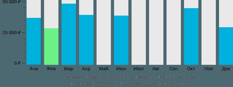 Динамика стоимости авиабилетов из Кемерово в Египет по месяцам