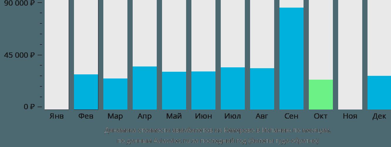 Динамика стоимости авиабилетов из Кемерово в Испанию по месяцам