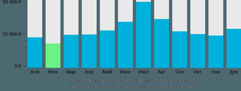 Динамика стоимости авиабилетов из Кемерово в Ереван по месяцам