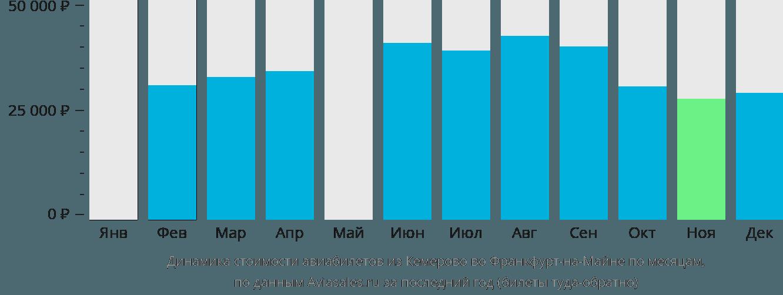 Динамика стоимости авиабилетов из Кемерово во Франкфурт-на-Майне по месяцам