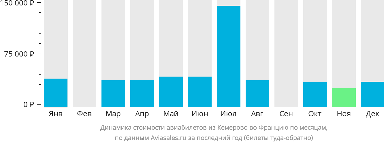 Динамика стоимости авиабилетов из Кемерово во Францию по месяцам