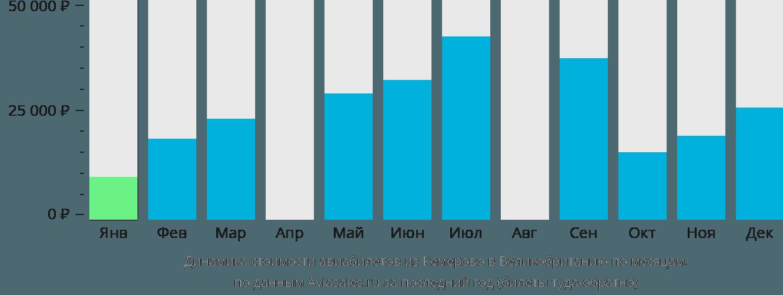 Динамика стоимости авиабилетов из Кемерово в Великобританию по месяцам