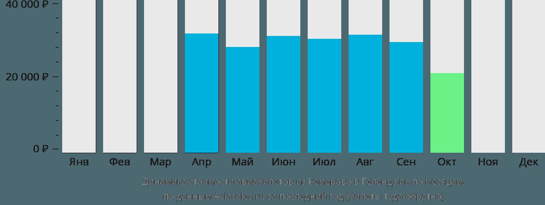 Динамика стоимости авиабилетов из Кемерово в Геленджик по месяцам