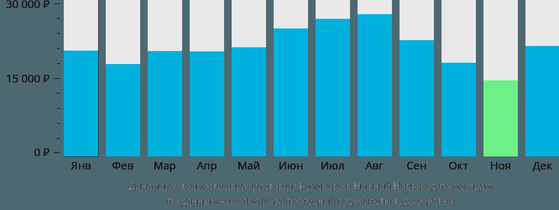 Динамика стоимости авиабилетов из Кемерово в Нижний Новгород по месяцам