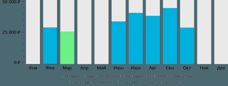 Динамика стоимости авиабилетов из Кемерово в Грецию по месяцам