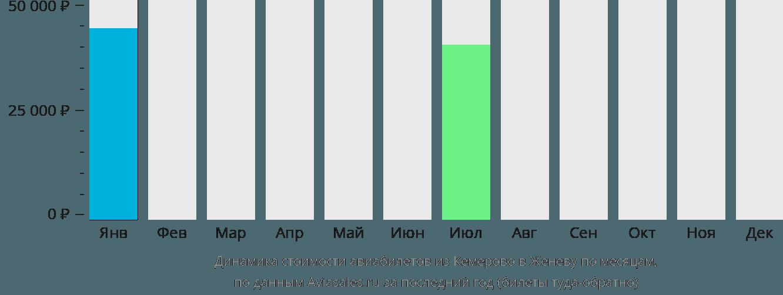 Динамика стоимости авиабилетов из Кемерово в Женеву по месяцам