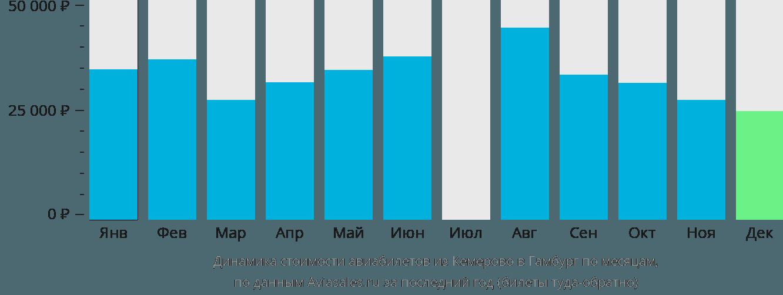 Динамика стоимости авиабилетов из Кемерово в Гамбург по месяцам