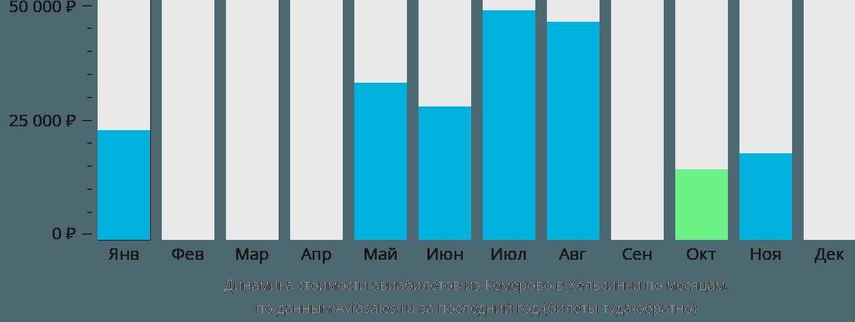 Динамика стоимости авиабилетов из Кемерово в Хельсинки по месяцам