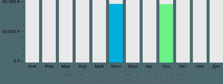 Динамика стоимости авиабилетов из Кемерово в Ираклион (Крит) по месяцам