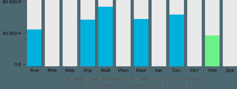 Динамика стоимости авиабилетов из Кемерово в Хургаду по месяцам