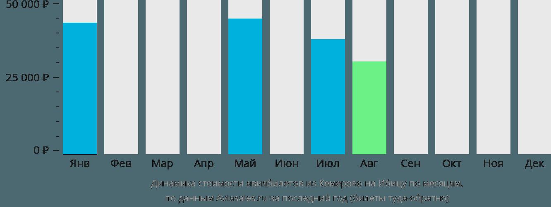 Динамика стоимости авиабилетов из Кемерово на Ибицу по месяцам