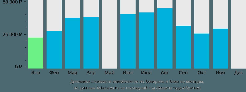 Динамика стоимости авиабилетов из Кемерово в Киев по месяцам