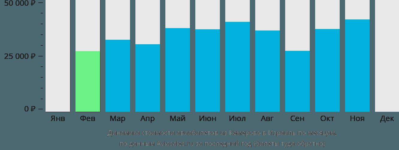 Динамика стоимости авиабилетов из Кемерово в Израиль по месяцам