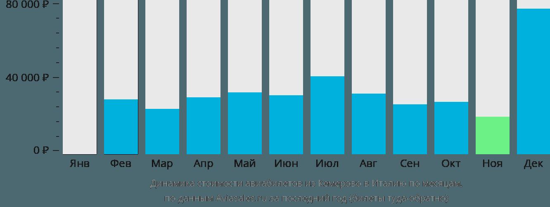 Динамика стоимости авиабилетов из Кемерово в Италию по месяцам