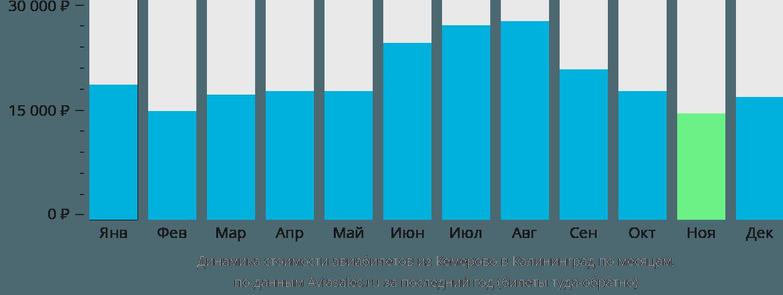 Динамика стоимости авиабилетов из Кемерово в Калининград по месяцам