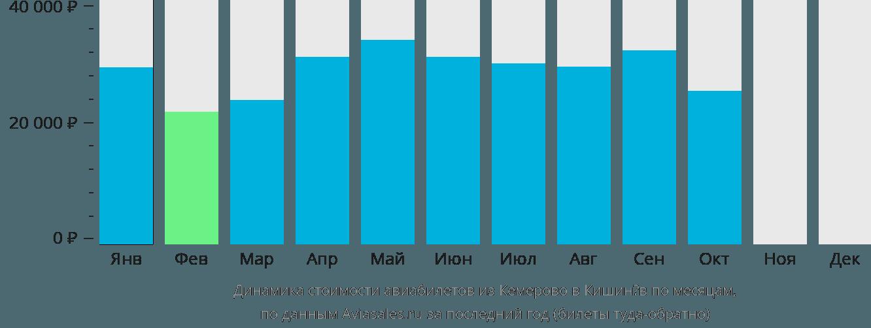 Динамика стоимости авиабилетов из Кемерово в Кишинёв по месяцам