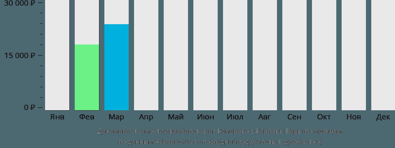 Динамика стоимости авиабилетов из Кемерово в Карловы Вары по месяцам