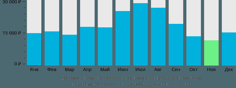 Динамика стоимости авиабилетов из Кемерово в Краснодар по месяцам
