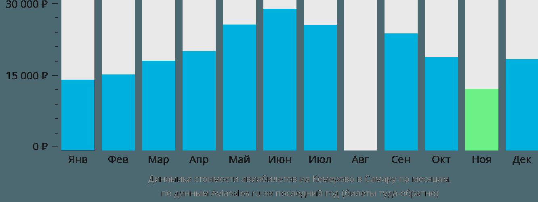 Динамика стоимости авиабилетов из Кемерово в Самару по месяцам