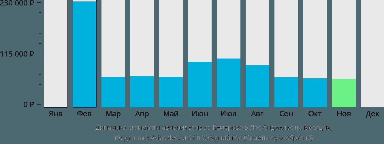 Динамика стоимости авиабилетов из Кемерово в Лос-Анджелес по месяцам