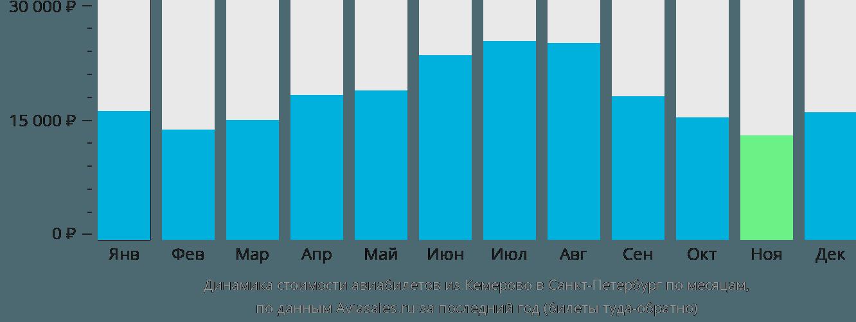 Динамика стоимости авиабилетов из Кемерово в Санкт-Петербург по месяцам