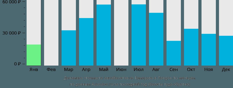Динамика стоимости авиабилетов из Кемерово в Лондон по месяцам