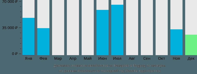 Динамика стоимости авиабилетов из Кемерово в Мадрид по месяцам