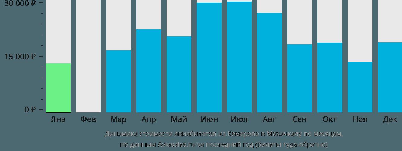 Динамика стоимости авиабилетов из Кемерово в Махачкалу по месяцам