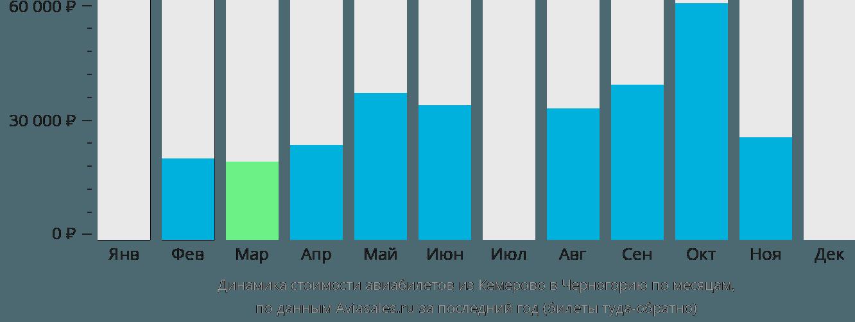 Динамика стоимости авиабилетов из Кемерово в Черногорию по месяцам