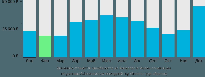 Динамика стоимости авиабилетов из Кемерово в Милан по месяцам