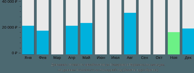 Динамика стоимости авиабилетов из Кемерово в Мурманск по месяцам