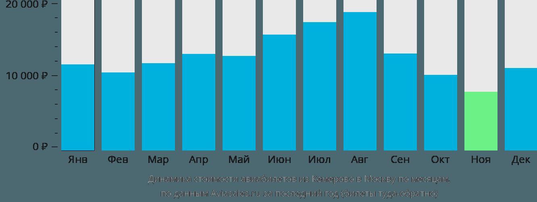 Динамика стоимости авиабилетов из Кемерово в Москву по месяцам
