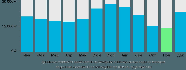 Динамика стоимости авиабилетов из Кемерово в Минеральные воды по месяцам