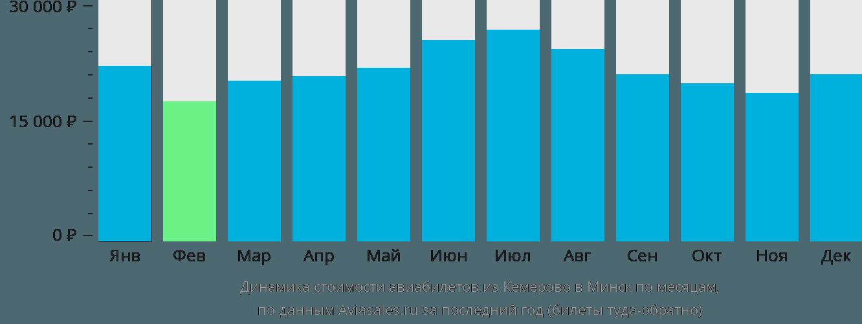 Динамика стоимости авиабилетов из Кемерово в Минск по месяцам