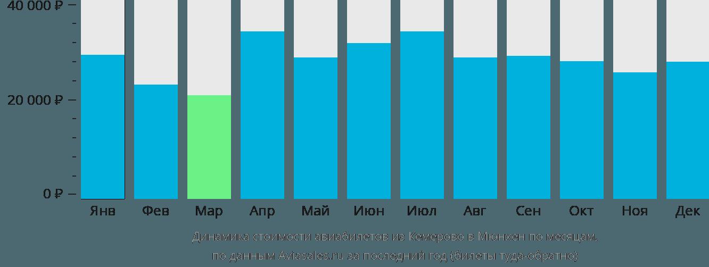 Динамика стоимости авиабилетов из Кемерово в Мюнхен по месяцам
