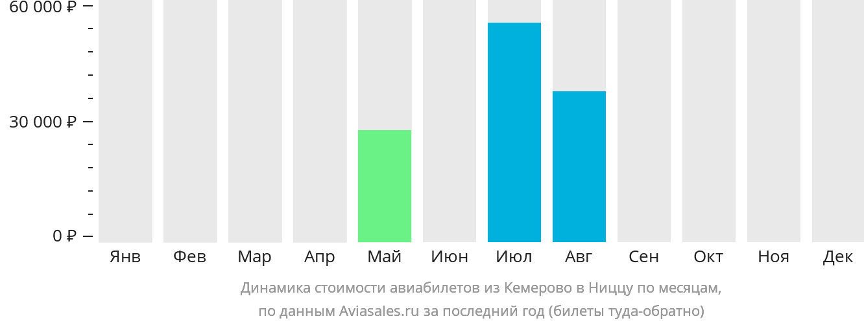 Динамика стоимости авиабилетов из Кемерово в Ниццу по месяцам