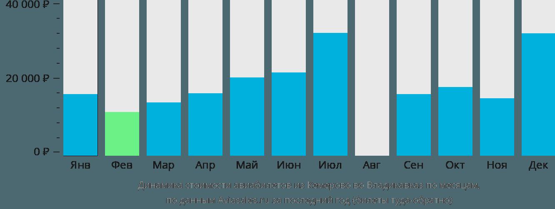 Динамика стоимости авиабилетов из Кемерово во Владикавказ по месяцам
