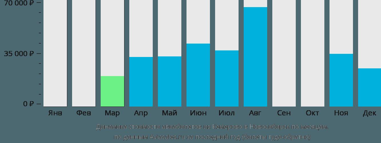 Динамика стоимости авиабилетов из Кемерово в Новосибирск по месяцам