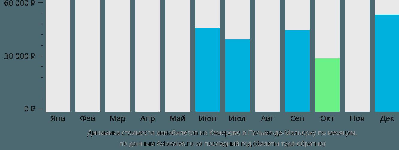 Динамика стоимости авиабилетов из Кемерово в Пальма-де-Майорку по месяцам