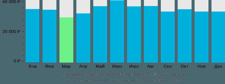 Динамика стоимости авиабилетов из Кемерово в Прагу по месяцам