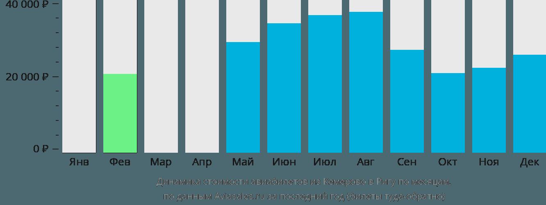 Динамика стоимости авиабилетов из Кемерово в Ригу по месяцам