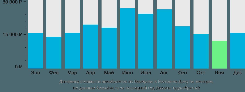 Динамика стоимости авиабилетов из Кемерово в Ростов-на-Дону по месяцам